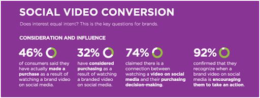 TikTok social video conversion